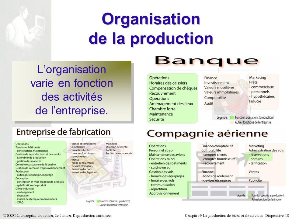 Chapitre 9 La production de biens et de services Diapositive 10© ERPI Lentreprise en action, 2e édition. Reproduction autorisée. Organisation de la pr