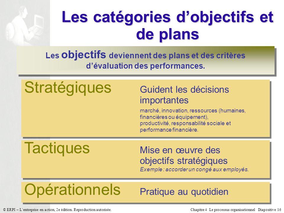 Chapitre 4 Le processus organisationnel Diapositive 16© ERPI – Lentreprise en action, 2e édition. Reproduction autorisée. Les catégories dobjectifs et
