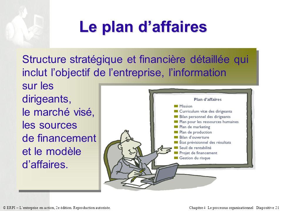 Chapitre 4 Le processus organisationnel Diapositive 21© ERPI – Lentreprise en action, 2e édition. Reproduction autorisée. Le plan daffaires Structure