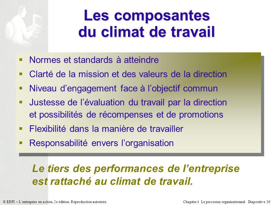 Chapitre 4 Le processus organisationnel Diapositive 39© ERPI – Lentreprise en action, 2e édition. Reproduction autorisée. Les composantes du climat de