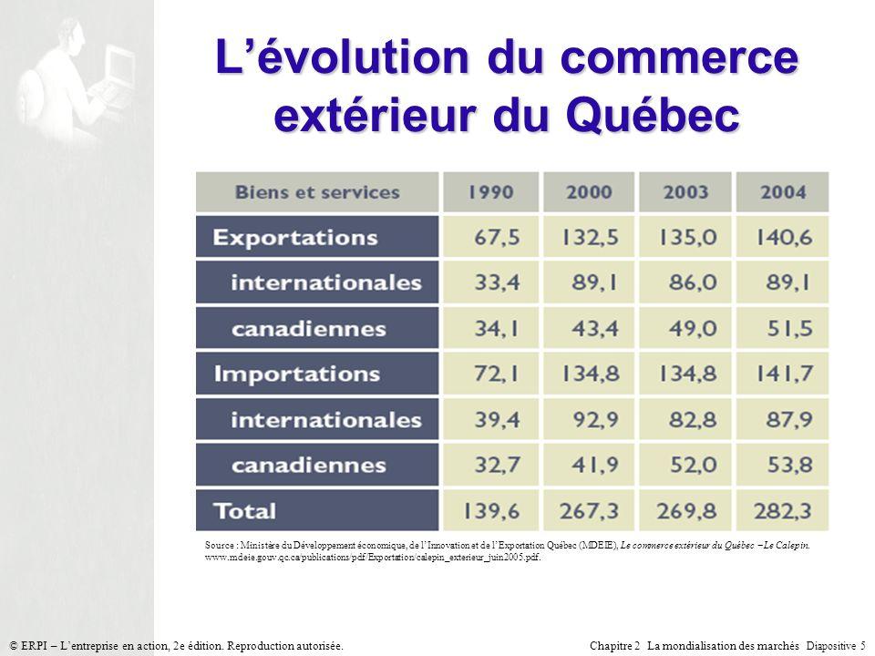 Chapitre 2 La mondialisation des marchés Diapositive 5 © ERPI – Lentreprise en action, 2e édition. Reproduction autorisée. Lévolution du commerce exté