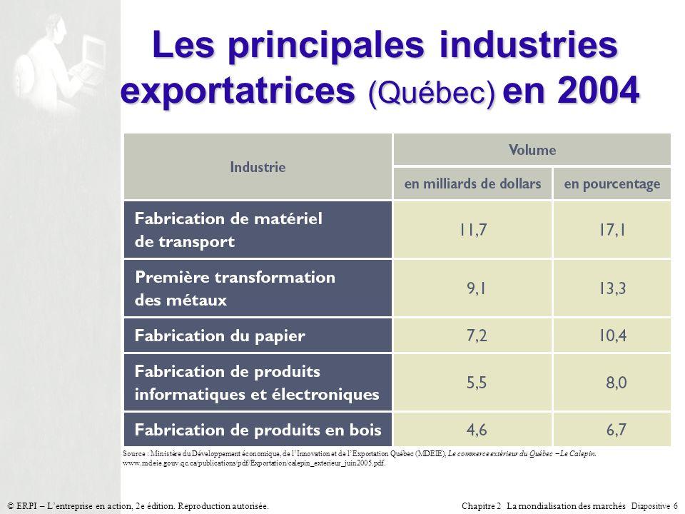 Chapitre 2 La mondialisation des marchés Diapositive 6 © ERPI – Lentreprise en action, 2e édition. Reproduction autorisée. Les principales industries