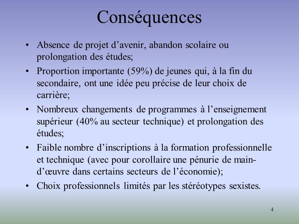 4 Conséquences Absence de projet davenir, abandon scolaire ou prolongation des études; Proportion importante (59%) de jeunes qui, à la fin du secondai