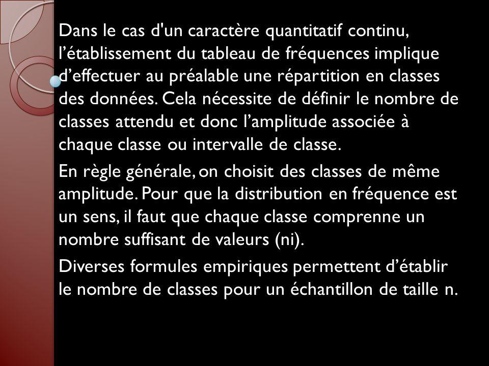 La règle de STURGE : Nombre de classes = 1+ (3,3 log n) La règle de YULE : Nombre de classes = 2,5 4 n L intervalle entre chaque classe est obtenu ensuite de la manière suivante : Intervalle de classe = (X max - X min) / Nombre de classes avec X max et X min, respectivement la plus grande et la plus petite valeur de X dans la série statistique.