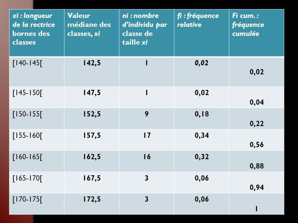 xi : longueur de la rectrice bornes des classes Valeur médiane des classes, xi ni : nombre dindividu par classe de taille xi fi : fréquence relative F
