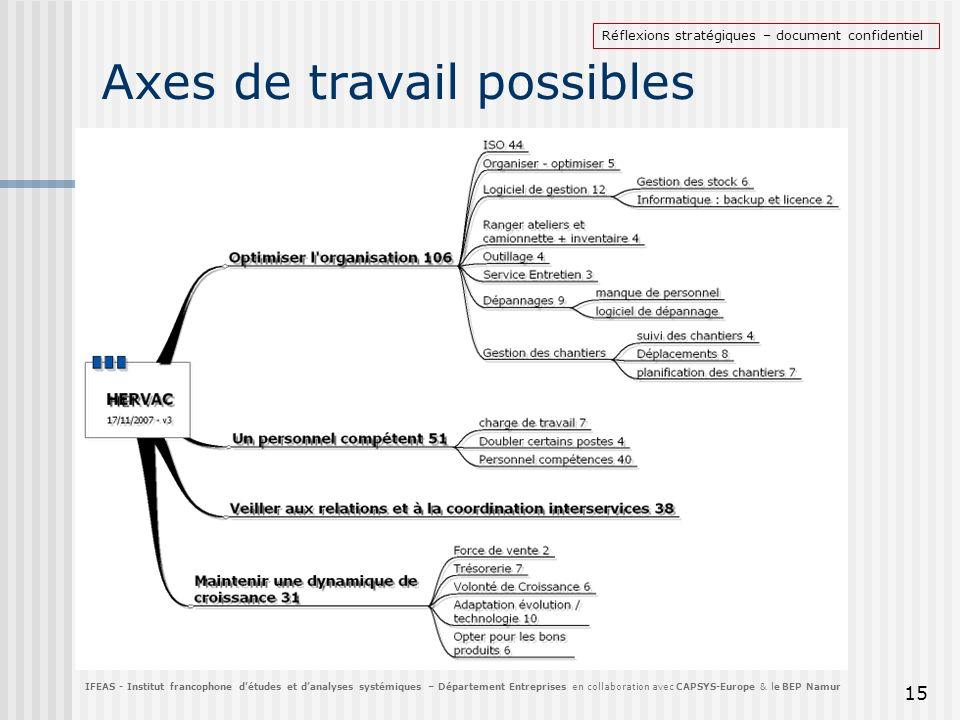 Axes de travail possibles 15 IFEAS - Institut francophone détudes et danalyses systémiques – Département Entreprises en collaboration avec CAPSYS-Euro
