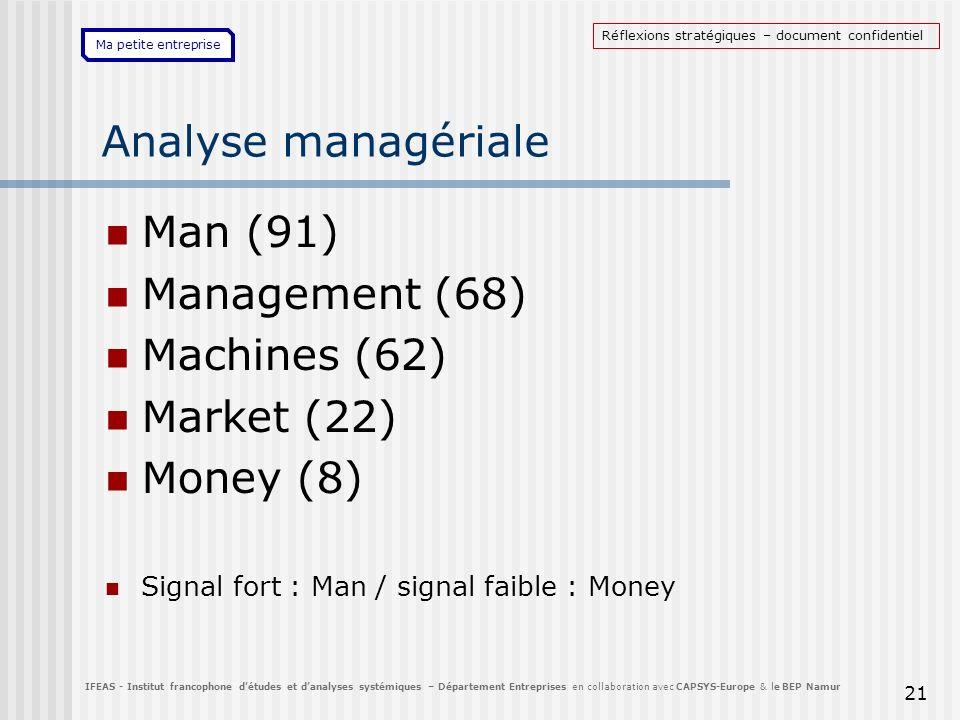 Ma petite entreprise 21 Analyse managériale Man (91) Management (68) Machines (62) Market (22) Money (8) Signal fort : Man / signal faible : Money IFE