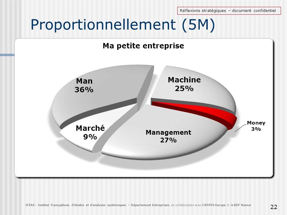 Proportionnellement (5M) 22 IFEAS - Institut francophone détudes et danalyses systémiques – Département Entreprises en collaboration avec CAPSYS-Europ