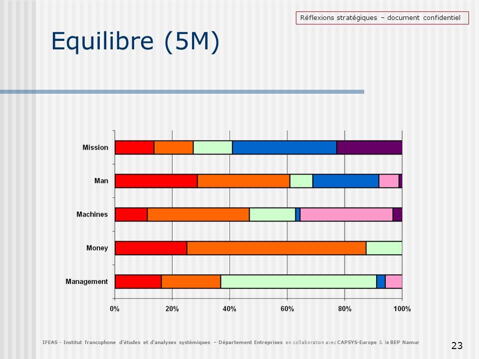 Equilibre (5M) 23 IFEAS - Institut francophone détudes et danalyses systémiques – Département Entreprises en collaboration avec CAPSYS-Europe & le BEP