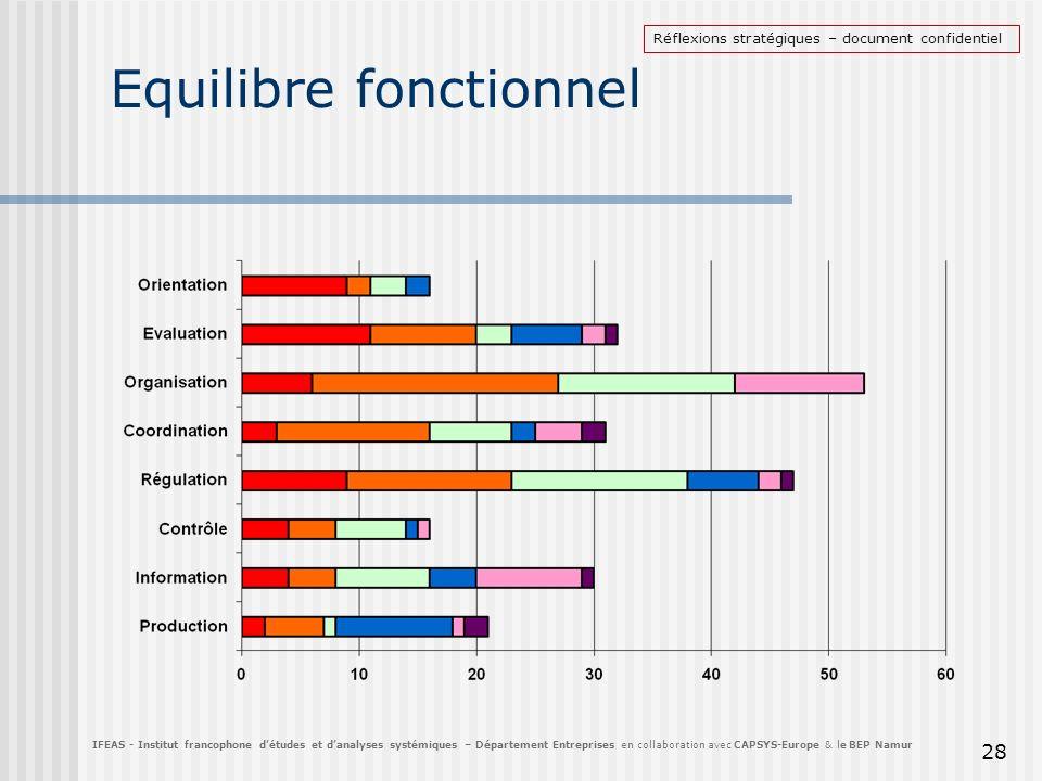 Equilibre fonctionnel 28 IFEAS - Institut francophone détudes et danalyses systémiques – Département Entreprises en collaboration avec CAPSYS-Europe &