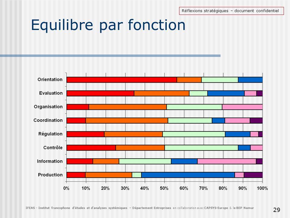 Equilibre par fonction 29 IFEAS - Institut francophone détudes et danalyses systémiques – Département Entreprises en collaboration avec CAPSYS-Europe