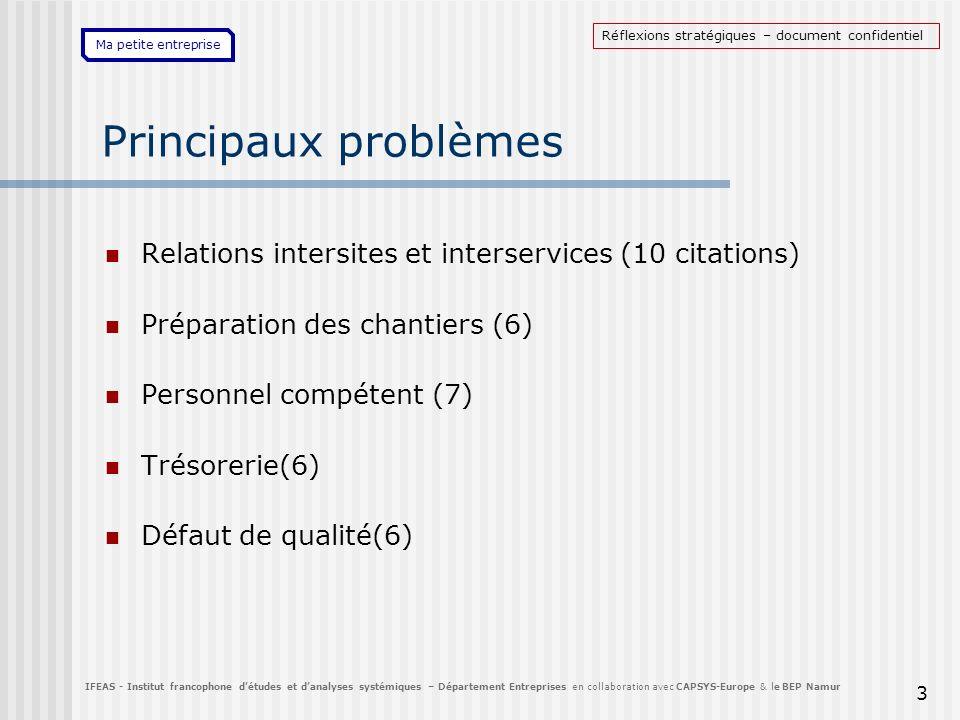 Ma petite entreprise 3 Principaux problèmes Relations intersites et interservices (10 citations) Préparation des chantiers (6) Personnel compétent (7)