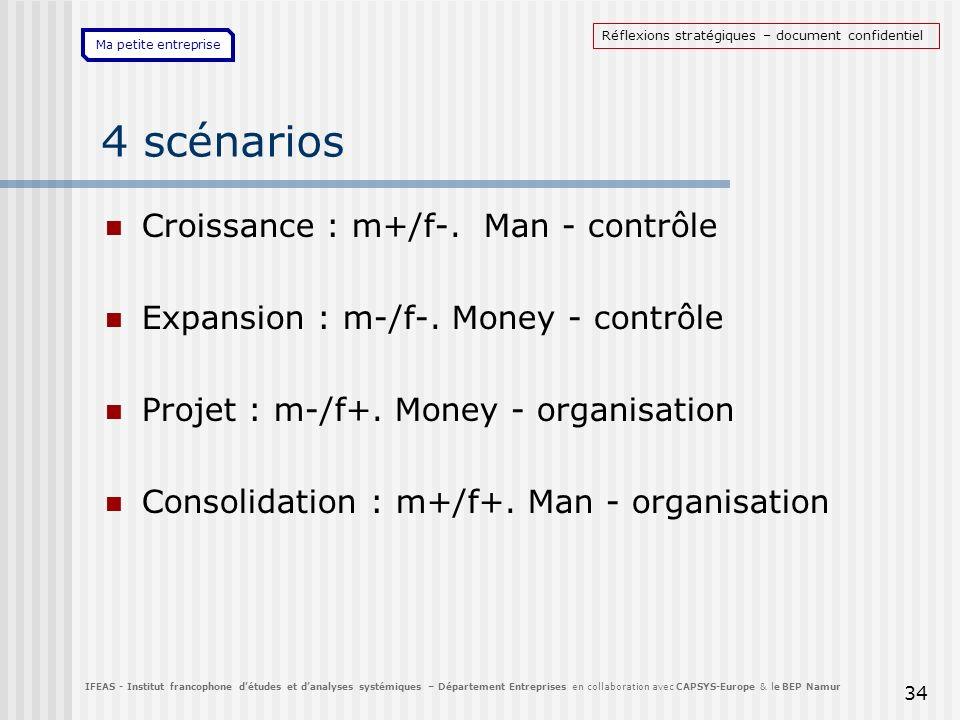 Ma petite entreprise 34 4 scénarios Croissance : m+/f-. Man - contrôle Expansion : m-/f-. Money - contrôle Projet : m-/f+. Money - organisation Consol