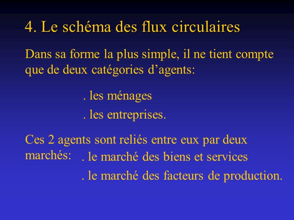 Dans sa forme la plus simple, il ne tient compte que de deux catégories dagents: Le schéma des flux circulaires 4. Le schéma des flux circulaires. les
