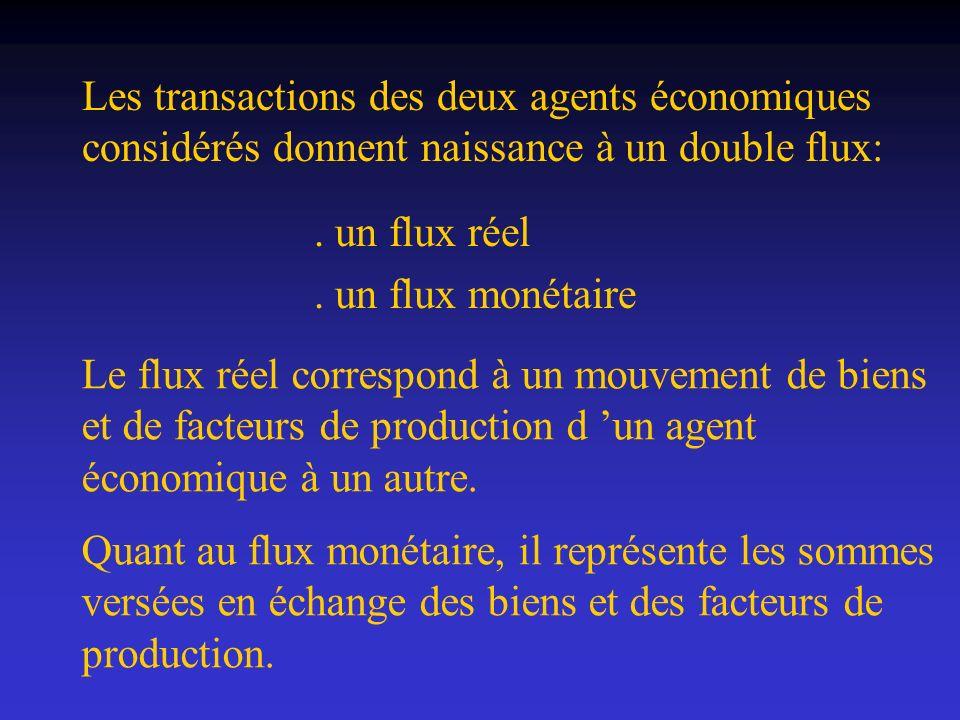 Les transactions des deux agents économiques considérés donnent naissance à un double flux:. un flux réel. un flux monétaire Le flux réel correspond à