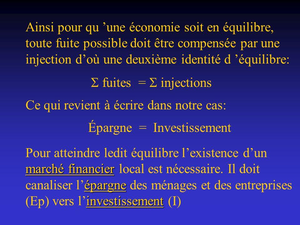 Ainsi pour qu une économie soit en équilibre, toute fuite possible doit être compensée par une injection doù une deuxième identité d équilibre: fuites
