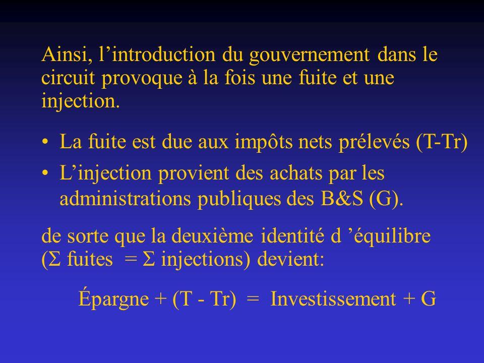 Ainsi, lintroduction du gouvernement dans le circuit provoque à la fois une fuite et une injection. La fuite est due aux impôts nets prélevés (T-Tr) L