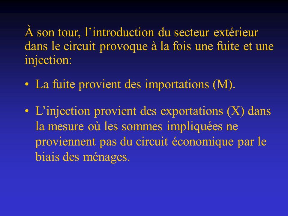 À son tour, lintroduction du secteur extérieur dans le circuit provoque à la fois une fuite et une injection: La fuite provient des importations (M).