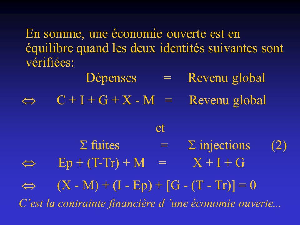 En somme, une économie ouverte est en équilibre quand les deux identités suivantes sont vérifiées: C + I + G + X - M = Revenu global et fuites = injec