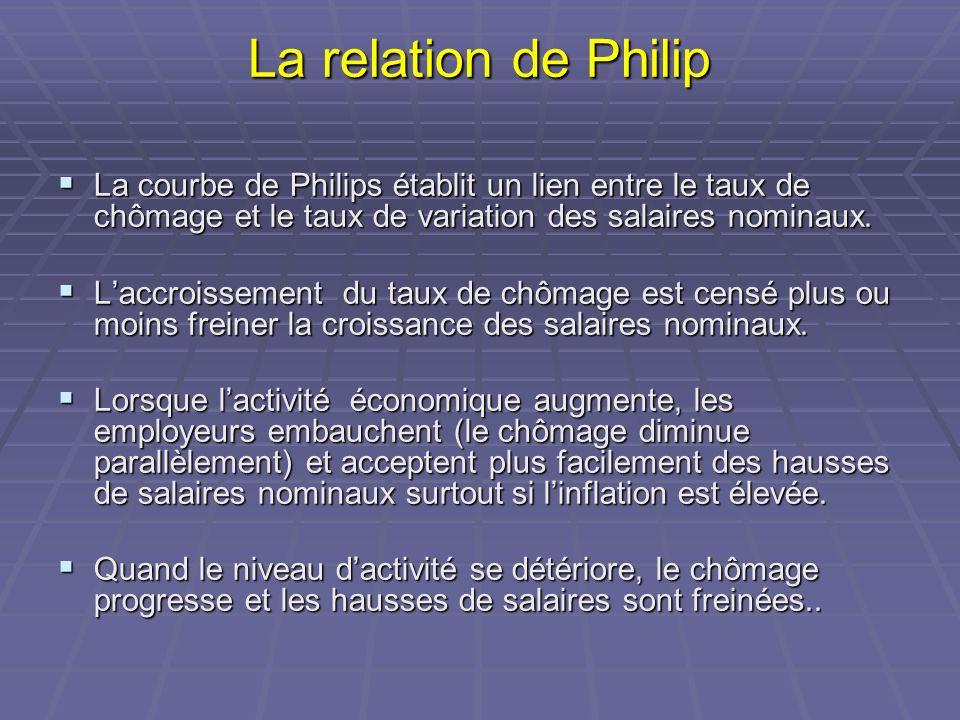 La relation de Philip La courbe de Philips établit un lien entre le taux de chômage et le taux de variation des salaires nominaux. La courbe de Philip