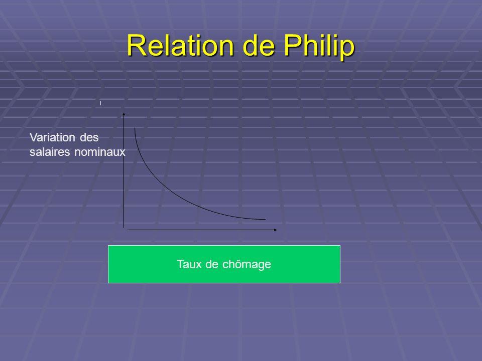 Relation de Philip Variation des salaires nominaux Taux de chômage