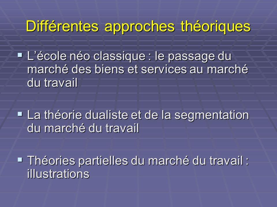Différentes approches théoriques Lécole néo classique : le passage du marché des biens et services au marché du travail Lécole néo classique : le pass