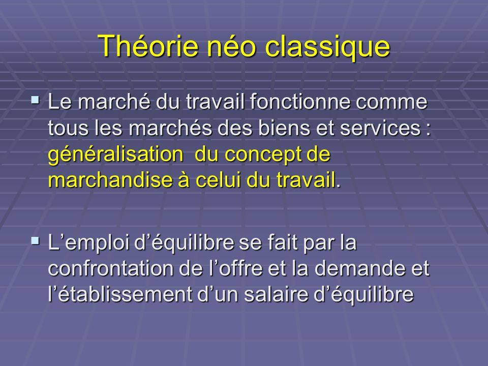 Théorie néo classique Le marché du travail fonctionne comme tous les marchés des biens et services : généralisation du concept de marchandise à celui