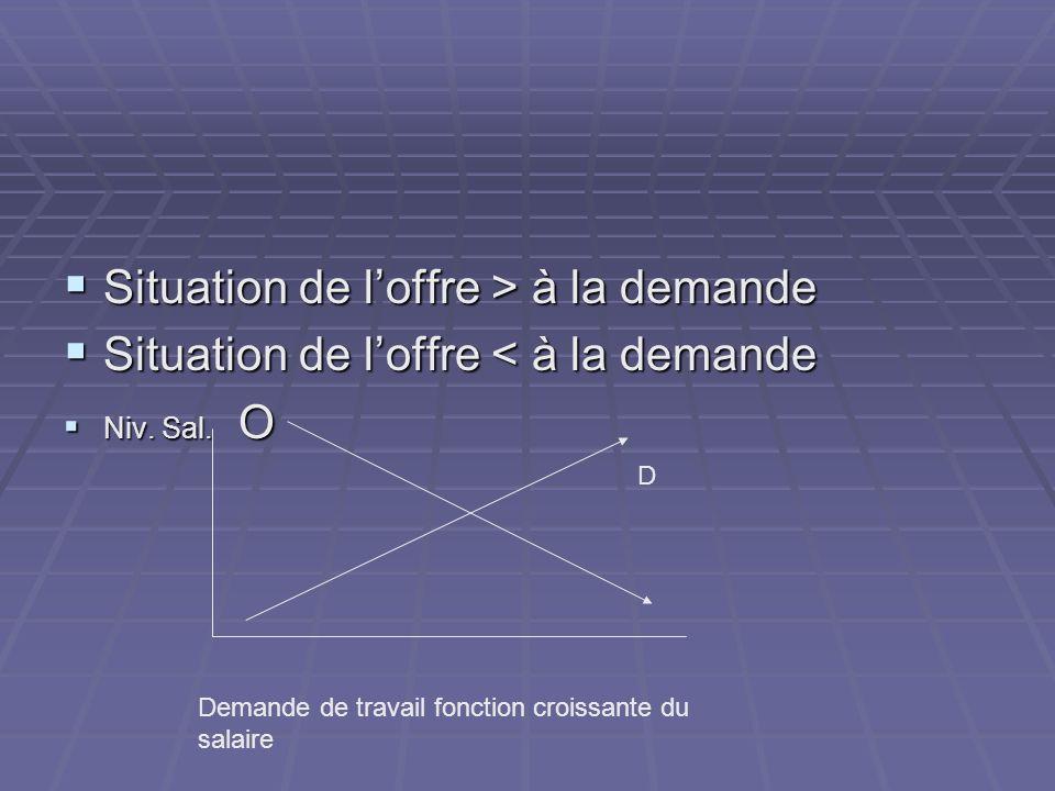 Situation de loffre > à la demande Situation de loffre > à la demande Situation de loffre < à la demande Situation de loffre < à la demande Niv. Sal.