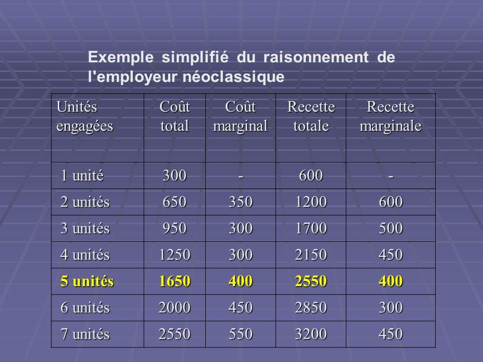 Exemple simplifié du raisonnement de l'employeur néoclassique Unités engagées Coût total Coût marginal Recette totale Recette marginale 1 unité 1 unit