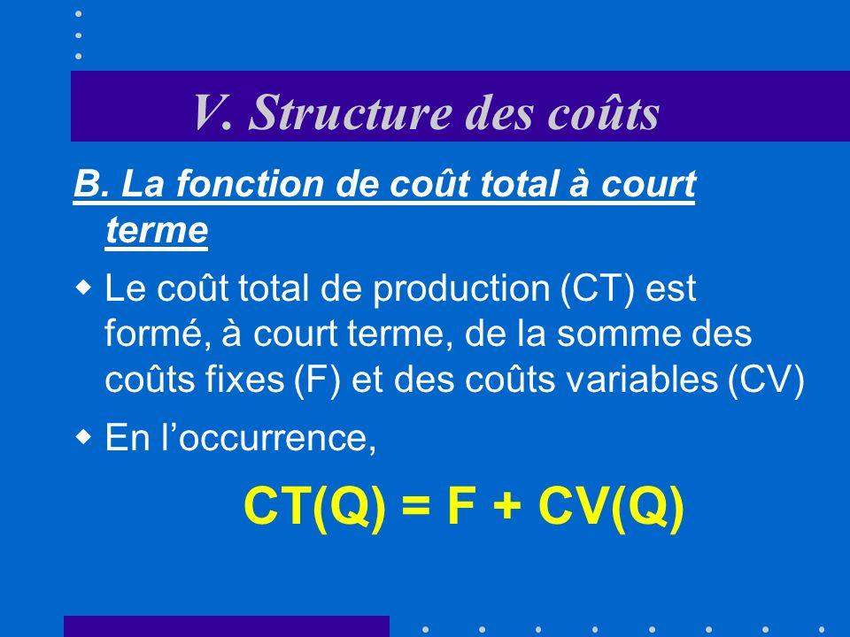 V. Structure des coûts Les coûts variables changent en fonction du volume de production réalisé Si la production cesse, les coûts variables deviennent