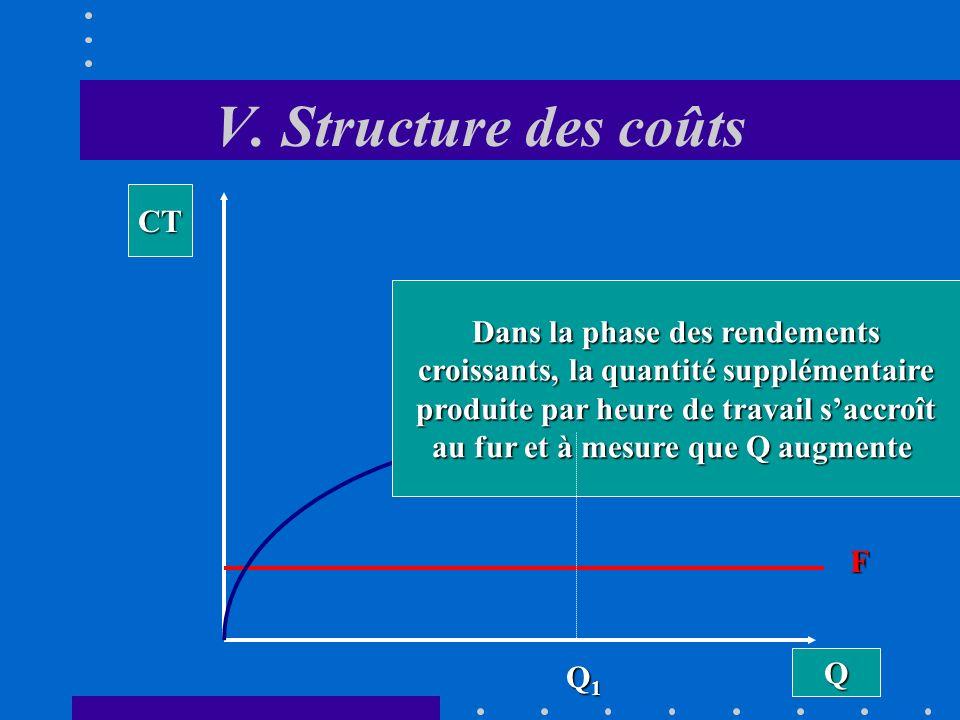 V. Structure des coûts B. La fonction de coût total à court terme Le coût total de production (CT) est formé, à court terme, de la somme des coûts fix
