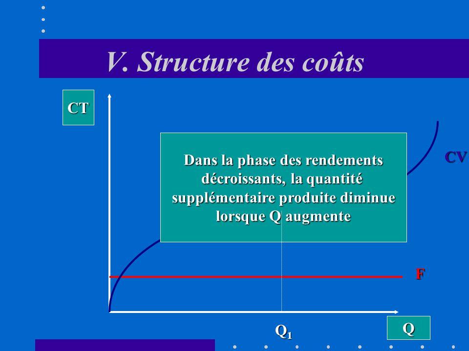 V. Structure des coûts Q CT F CV Dans la phase des rendements croissants, la quantité supplémentaire produite par heure de travail saccroît au fur et
