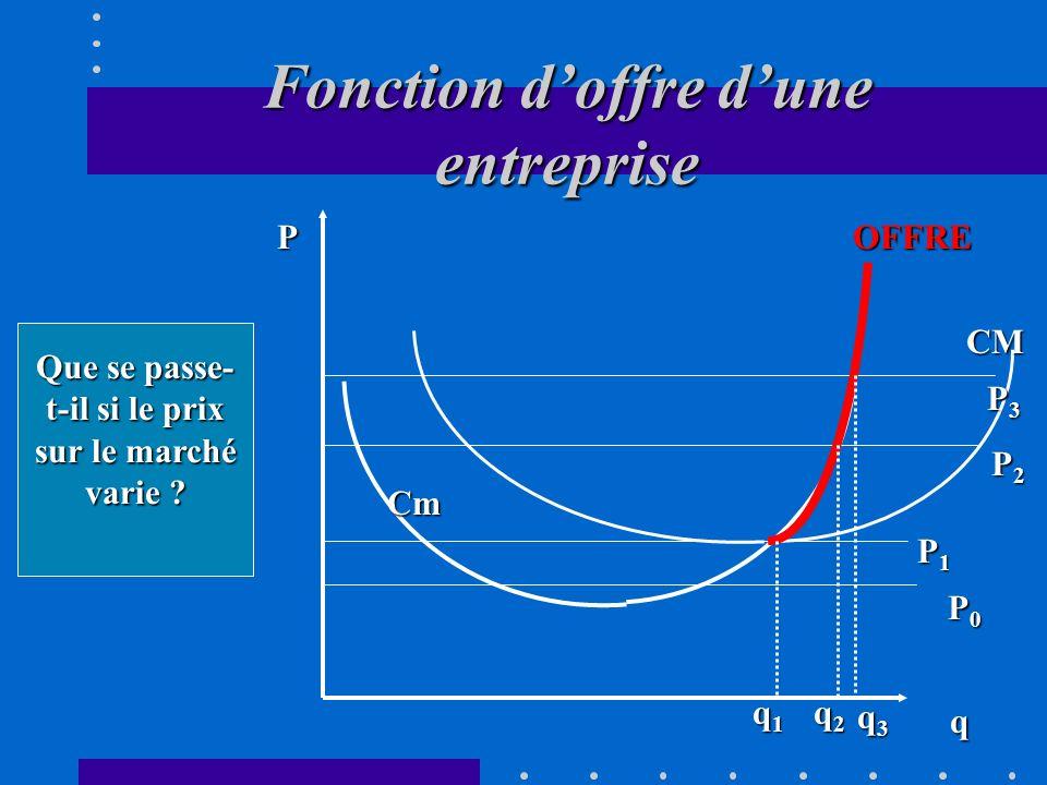 VI. Calcul dun producteur individuel fonction doffre dune entreprise seuil de rentabilité La fonction doffre dune entreprise se confond avec sa foncti