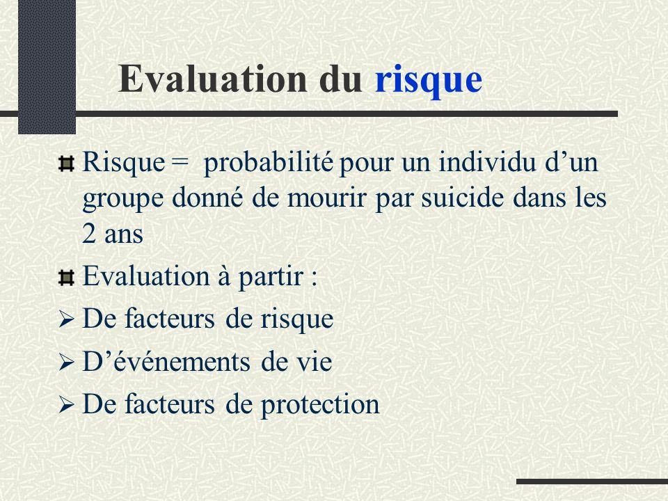 Evaluation du risque Risque = probabilité pour un individu dun groupe donné de mourir par suicide dans les 2 ans Evaluation à partir : De facteurs de risque Dévénements de vie De facteurs de protection