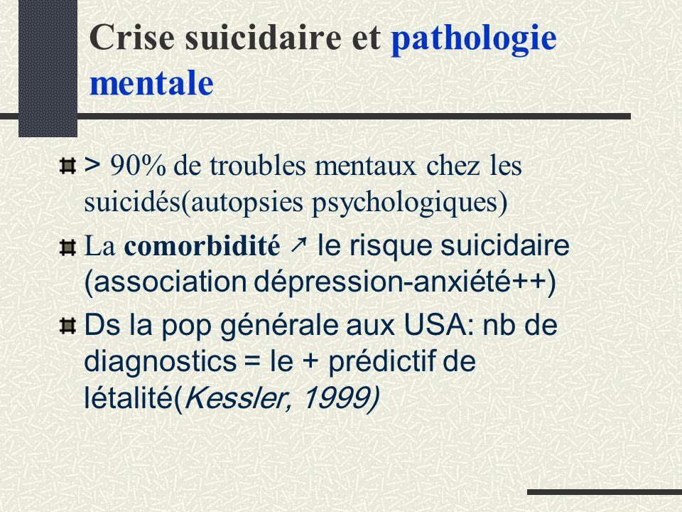 Crise suicidaire et pathologie mentale > 90% de troubles mentaux chez les suicidés(autopsies psychologiques) La comorbidité le risque suicidaire (association dépression-anxiété++) Ds la pop générale aux USA: nb de diagnostics = le + prédictif de létalité(Kessler, 1999)
