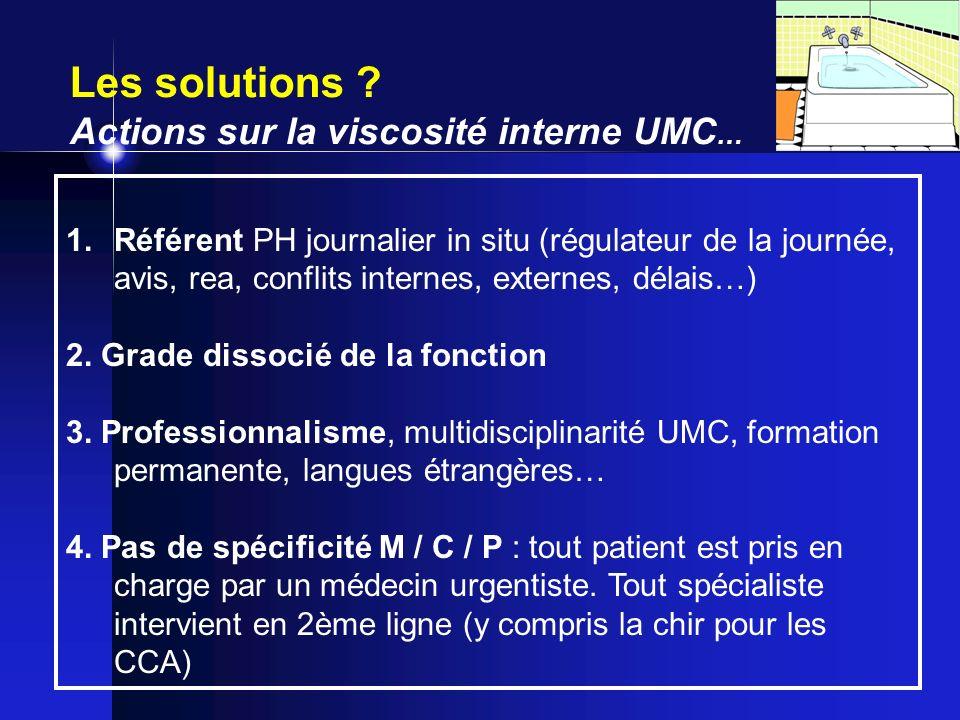 Les solutions ? Actions sur la viscosité interne UMC … 1.Référent PH journalier in situ (régulateur de la journée, avis, rea, conflits internes, exter
