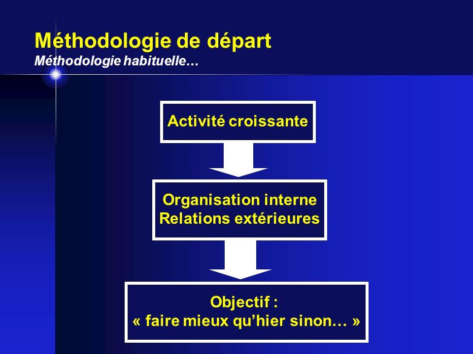 Méthodologie de départ Méthodologie habituelle… Activité croissante Organisation interne Relations extérieures Objectif : « faire mieux quhier sinon…