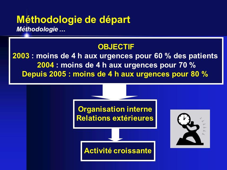 Méthodologie de départ Méthodologie … Activité croissante Organisation interne Relations extérieures OBJECTIF 2003 : moins de 4 h aux urgences pour 60