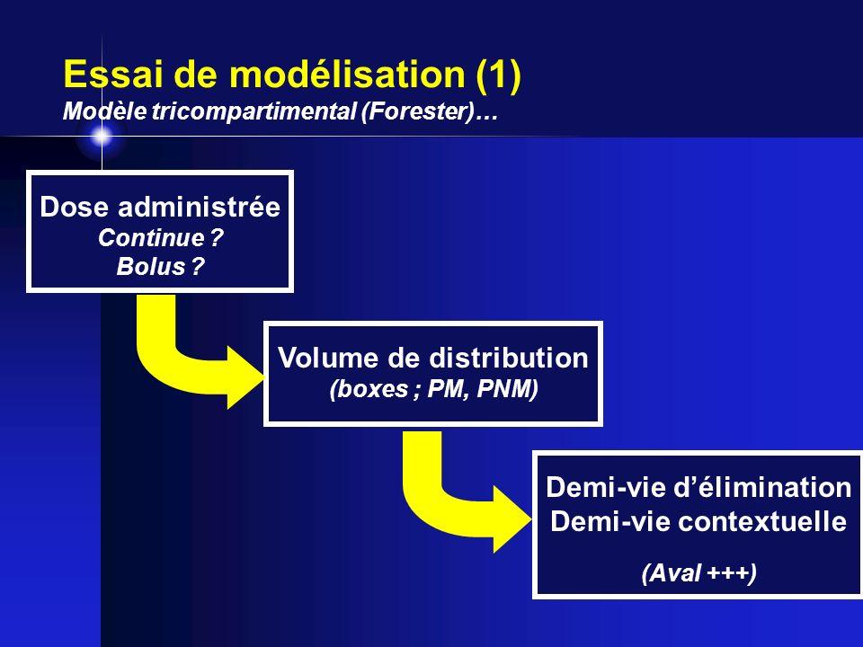 Essai de modélisation (1) Modèle tricompartimental (Forester)… Demi-vie délimination Demi-vie contextuelle (Aval +++) Volume de distribution (boxes ;