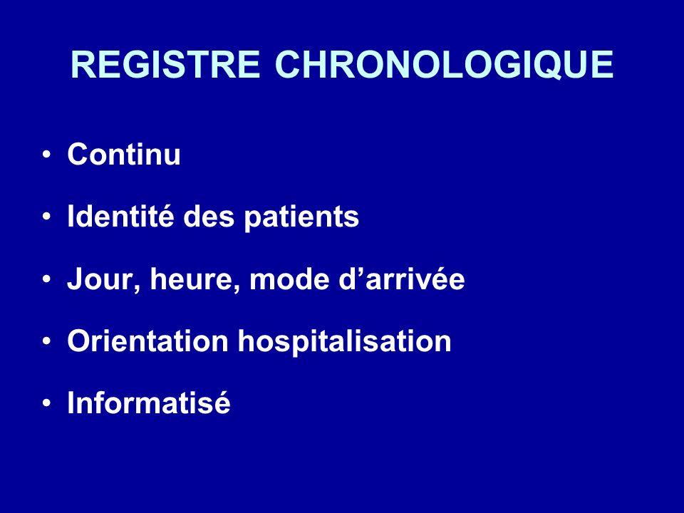 REGISTRE CHRONOLOGIQUE Continu Identité des patients Jour, heure, mode darrivée Orientation hospitalisation Informatisé
