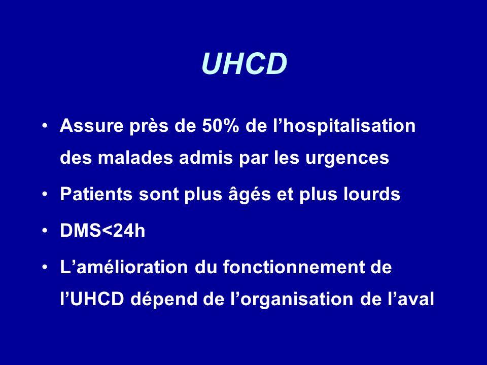 UHCD Assure près de 50% de lhospitalisation des malades admis par les urgences Patients sont plus âgés et plus lourds DMS<24h Lamélioration du fonctio