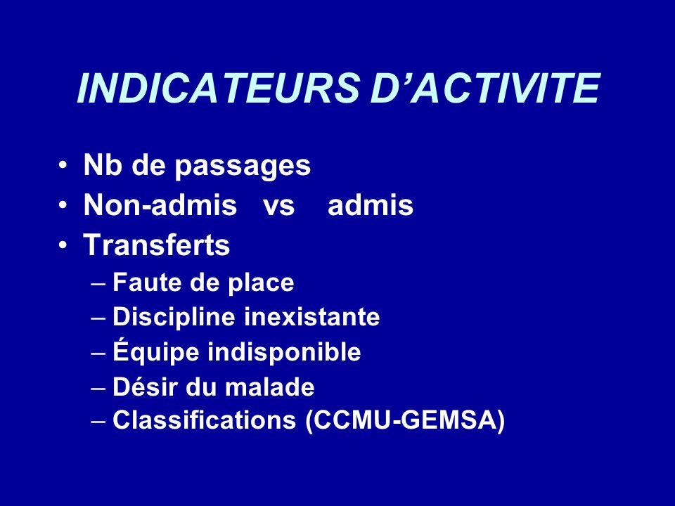 INDICATEURS DACTIVITE Nb de passages Non-admis vsadmis Transferts –Faute de place –Discipline inexistante –Équipe indisponible –Désir du malade –Class
