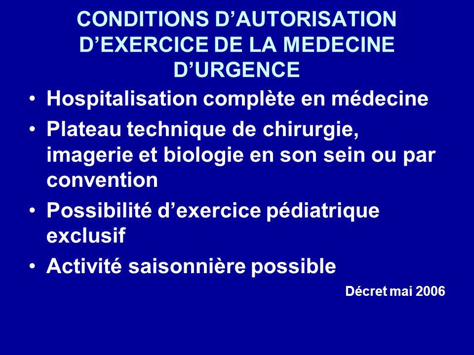 CONDITIONS DAUTORISATION DEXERCICE DE LA MEDECINE DURGENCE Hospitalisation complète en médecine Plateau technique de chirurgie, imagerie et biologie e