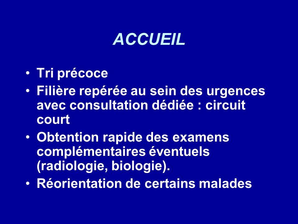 ACCUEIL Tri précoce Filière repérée au sein des urgences avec consultation dédiée : circuit court Obtention rapide des examens complémentaires éventue