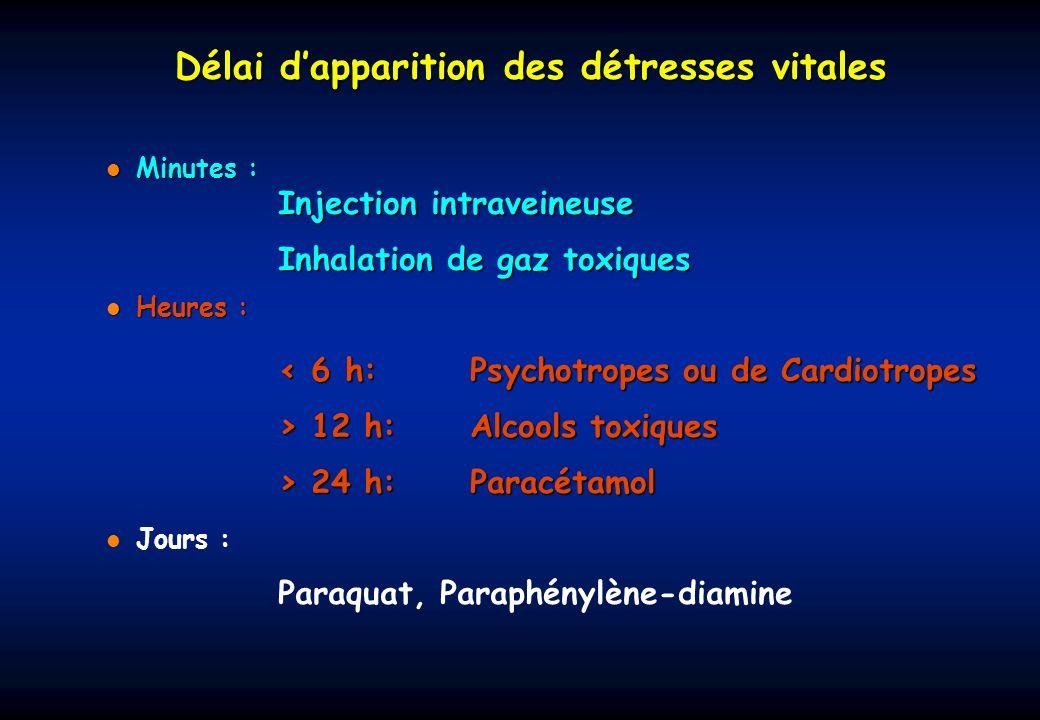 Cest à une phase précoce,encore asymptomatique que certains antidotes présentent leur maximum defficacité Fomépizole Ethylène glycol, méthanol N-acétylcystéineParacétamol Vitamine K1 Antivitamine K