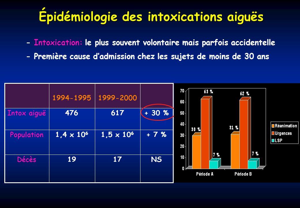 NS1719Décès + 7 %1,5 x 10 6 1,4 x 10 6 Population + 30 %617476Intox aiguë 1999-20001994-1995 - Intoxication: le plus souvent volontaire mais parfois a