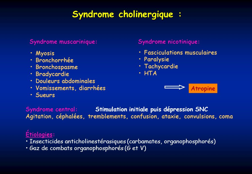 Syndrome cholinergique : Syndrome muscarinique: Myosis Bronchorrhée Bronchospasme Bradycardie Douleurs abdominales Vomissements, diarrhées Sueurs Synd