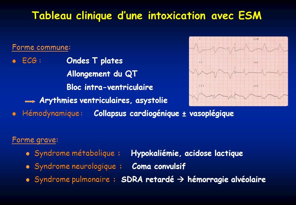 Tableau clinique dune intoxication avec ESM Forme commune: ECG :Ondes T plates Allongement du QT Bloc intra-ventriculaire Arythmies ventriculaires, as