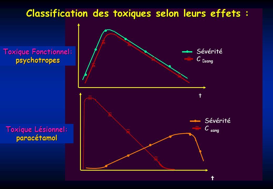 Toxique Fonctionnel: psychotropes Toxique Lésionnel: paracétamol t Sévérité C sang t Sévérité C sang Classification des toxiques selon leurs effets :
