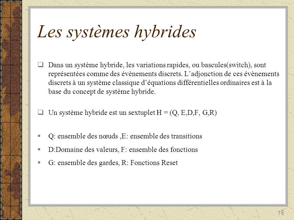 15 Dans un système hybride, les variations rapides, ou bascules(switch), sont représentées comme des évènements discrets. Ladjonction de ces évènement